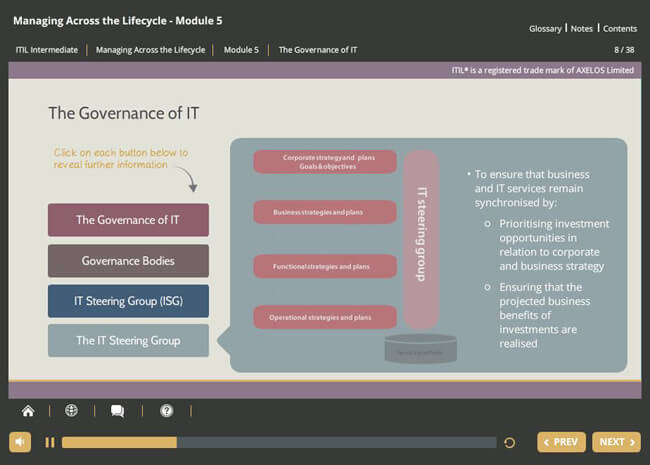 ITIL® Managing Across the Lifecycle (MALC)